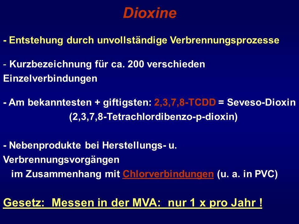 Dioxine Gesetz: Messen in der MVA: nur 1 x pro Jahr !