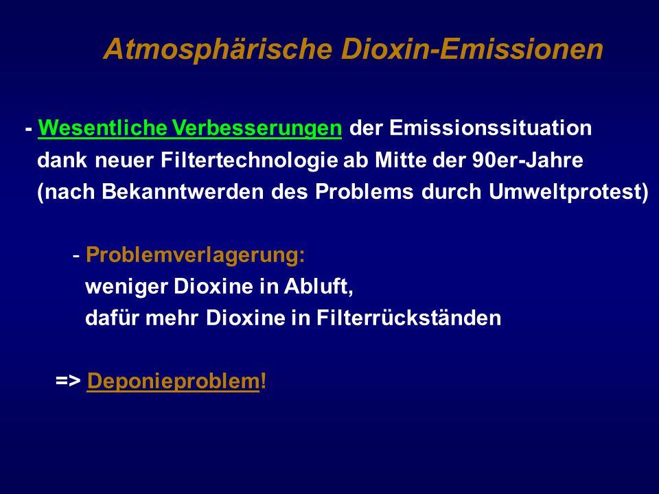 Atmosphärische Dioxin-Emissionen