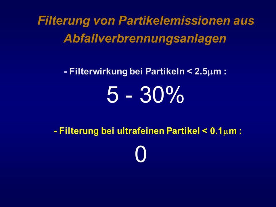 Filterung von Partikelemissionen aus Abfallverbrennungsanlagen