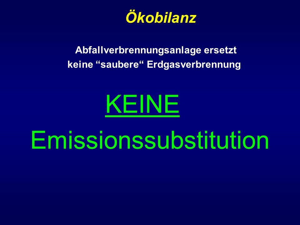 KEINE Emissionssubstitution