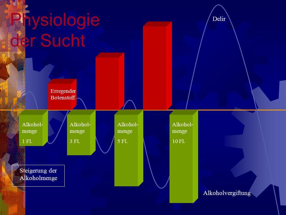 Physiologie der Sucht Delir Steigerung der Alkoholmenge