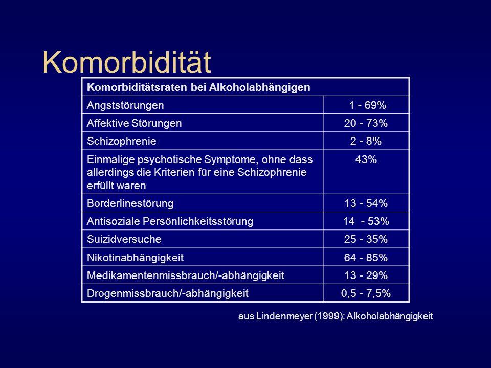 Komorbidität Komorbiditätsraten bei Alkoholabhängigen Angststörungen
