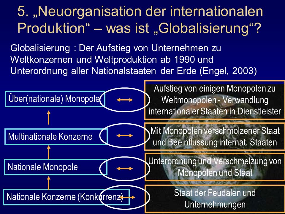 "5. ""Neuorganisation der internationalen Produktion – was ist ""Globalisierung"