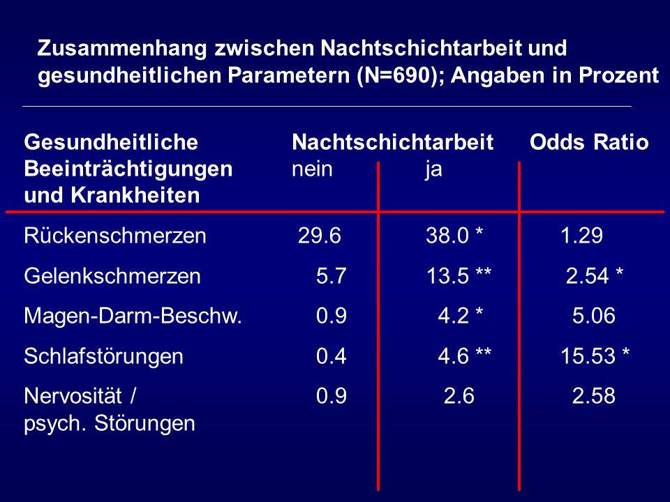 Zusammenhang zwischen Nachtschichtarbeit und gesundheitlichen Parametern (N=690); Angaben in Prozent
