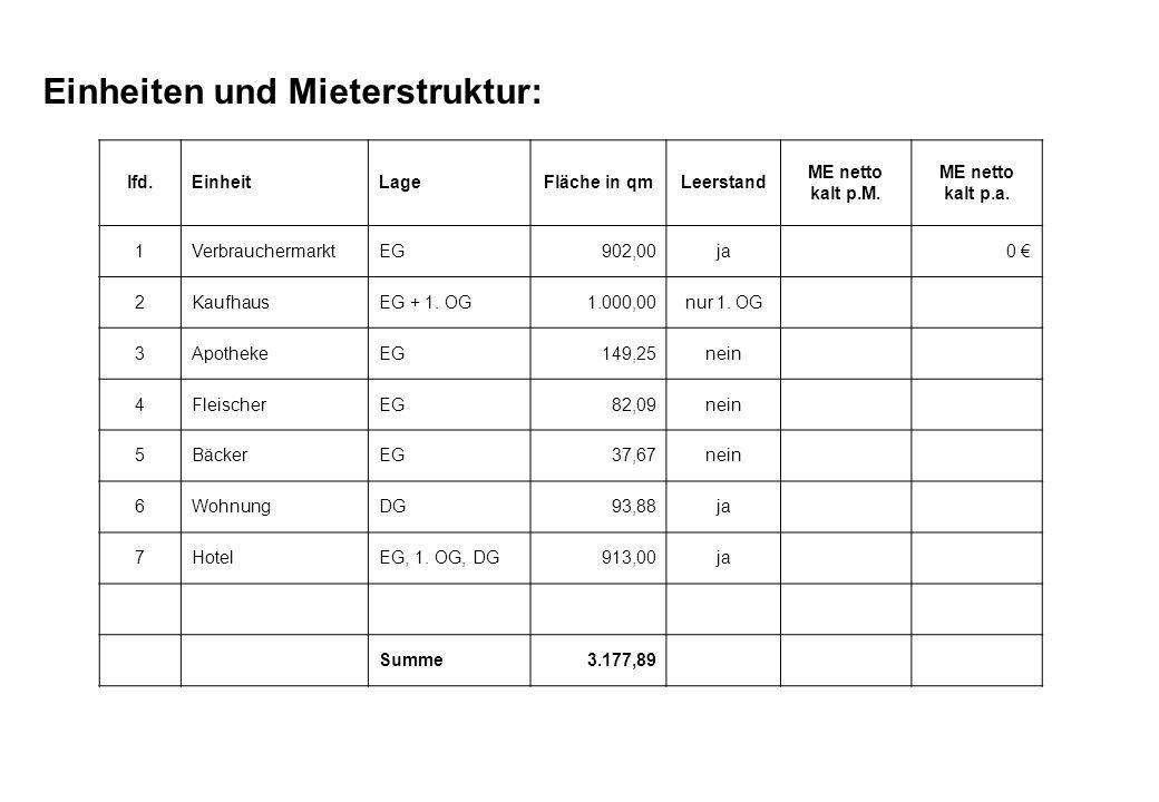 Einheiten und Mieterstruktur: