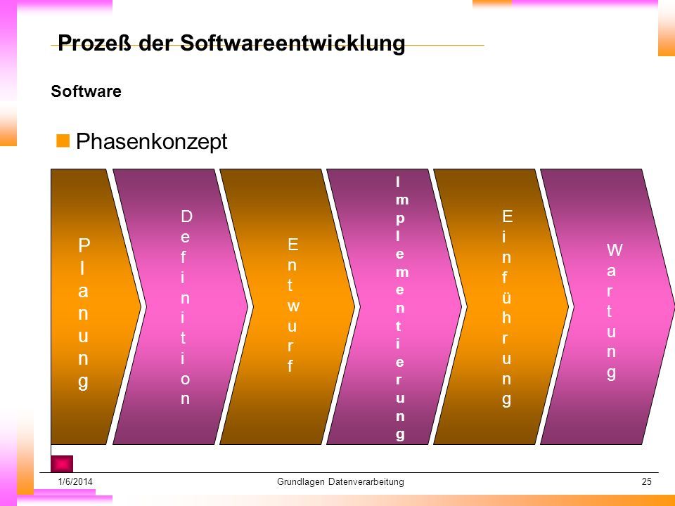 Prozeß der Softwareentwicklung