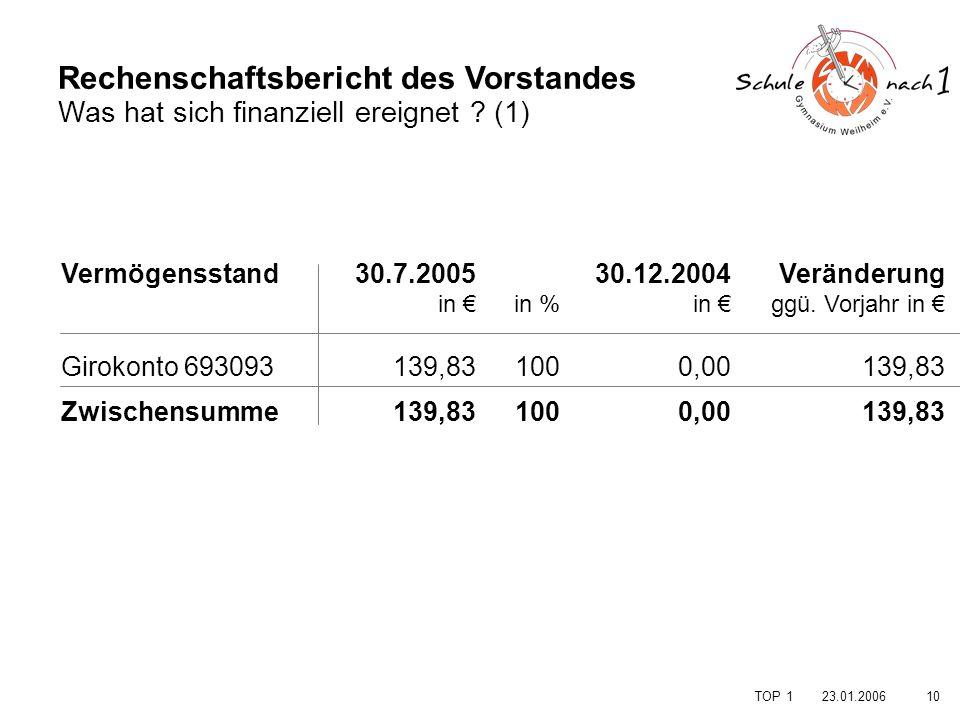 Rechenschaftsbericht des Vorstandes Was hat sich finanziell ereignet