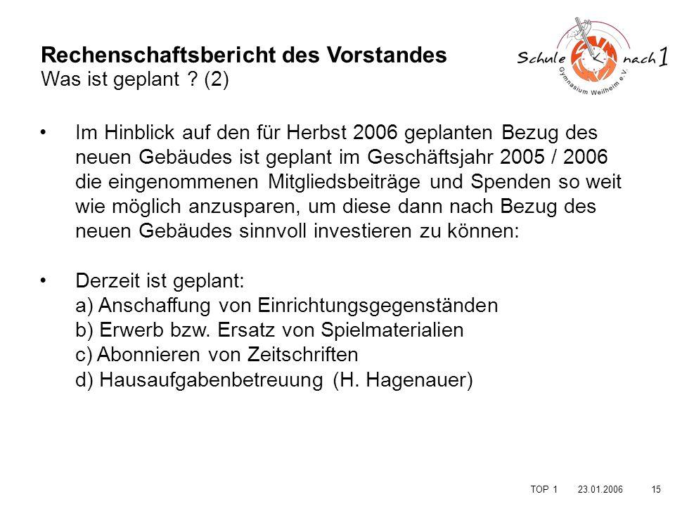 Rechenschaftsbericht des Vorstandes Was ist geplant (2)