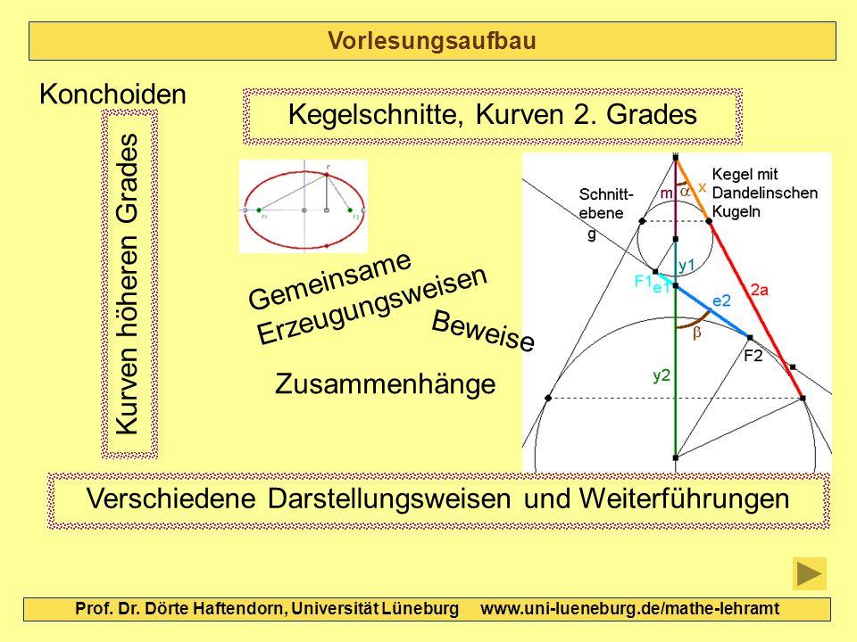 Kegelschnitte, Kurven 2. Grades