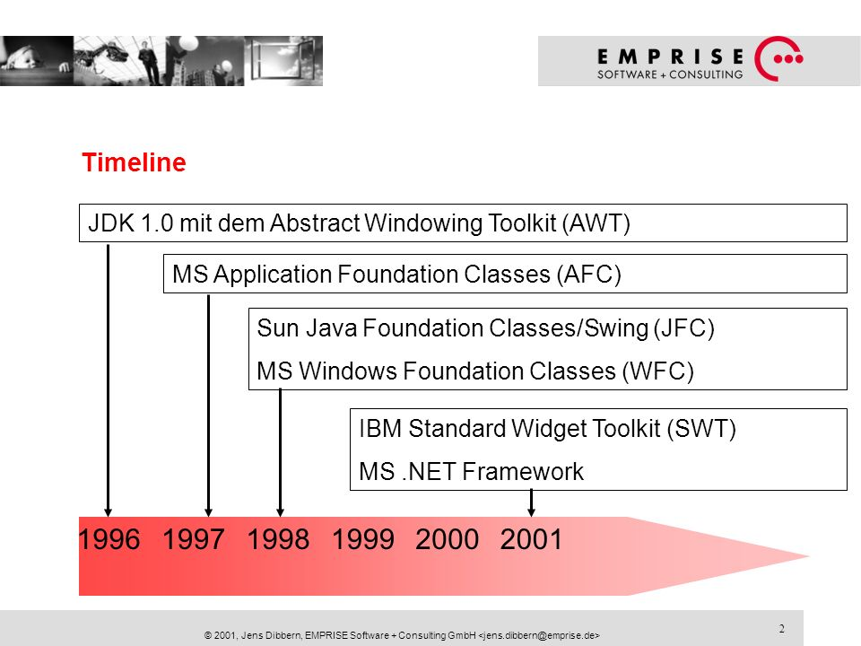 Timeline JDK 1.0 mit dem Abstract Windowing Toolkit (AWT) MS Application Foundation Classes (AFC) Sun Java Foundation Classes/Swing (JFC)