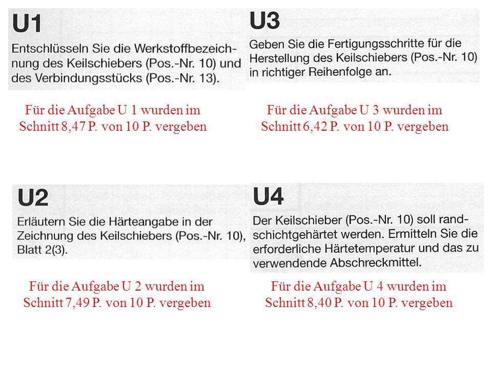Für die Aufgabe U 1 wurden im Schnitt 8,47 P. von 10 P. vergeben