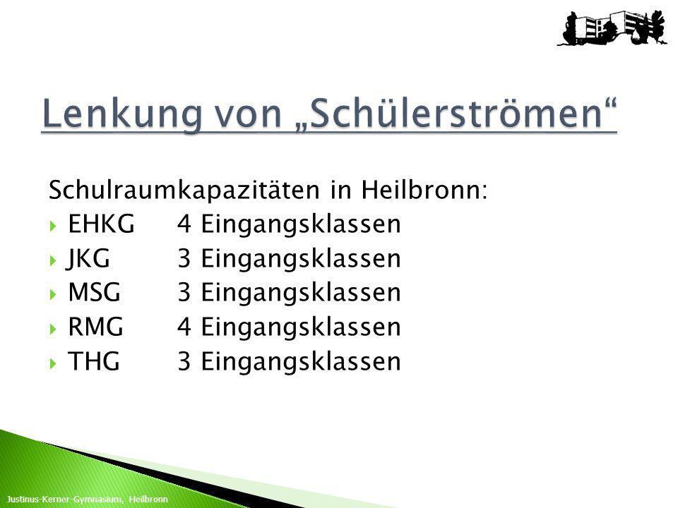 """Lenkung von """"Schülerströmen"""