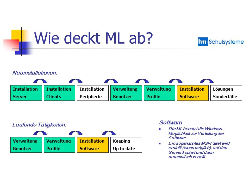 Wie deckt ML ab Neuinstallationen: Software Laufende Tätigkeiten: