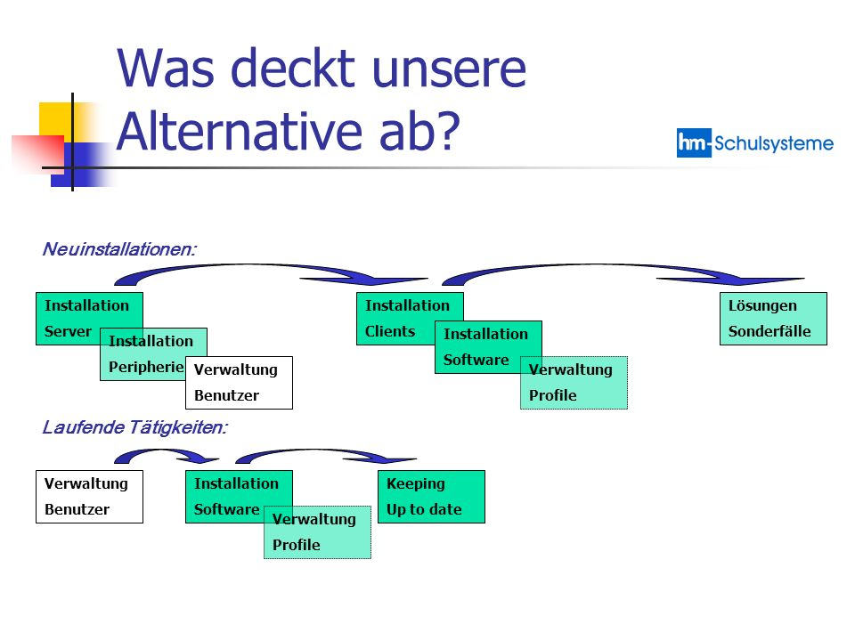 Was deckt unsere Alternative ab