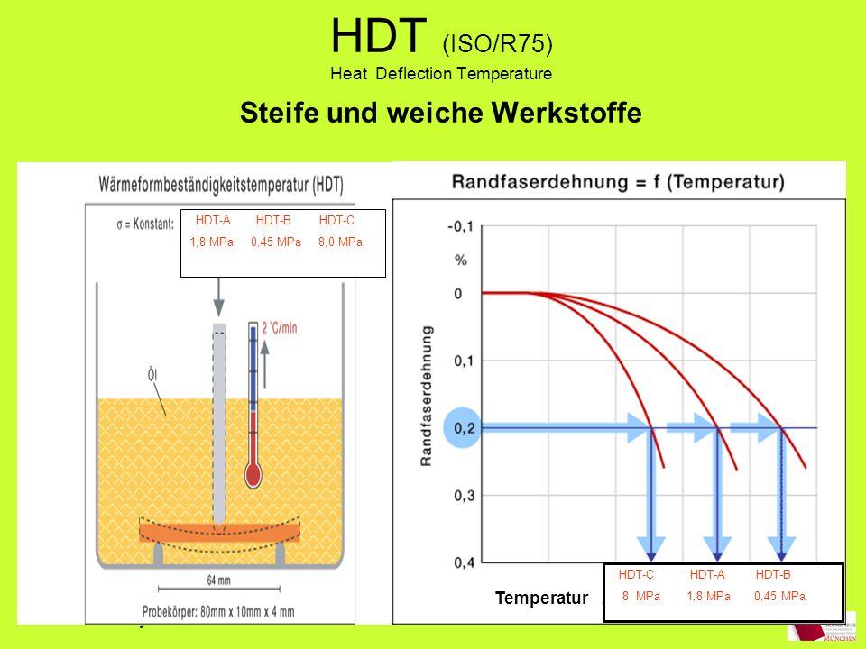HDT (ISO/R75) Heat Deflection Temperature Steife und weiche Werkstoffe