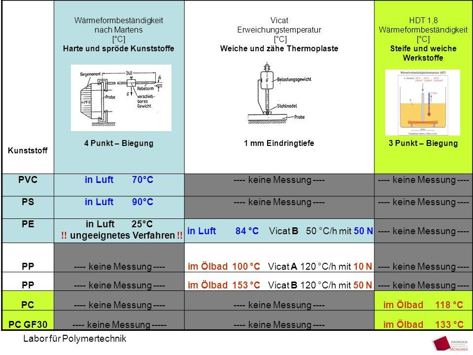 Harte und spröde Kunststoffe Weiche und zähe Thermoplaste