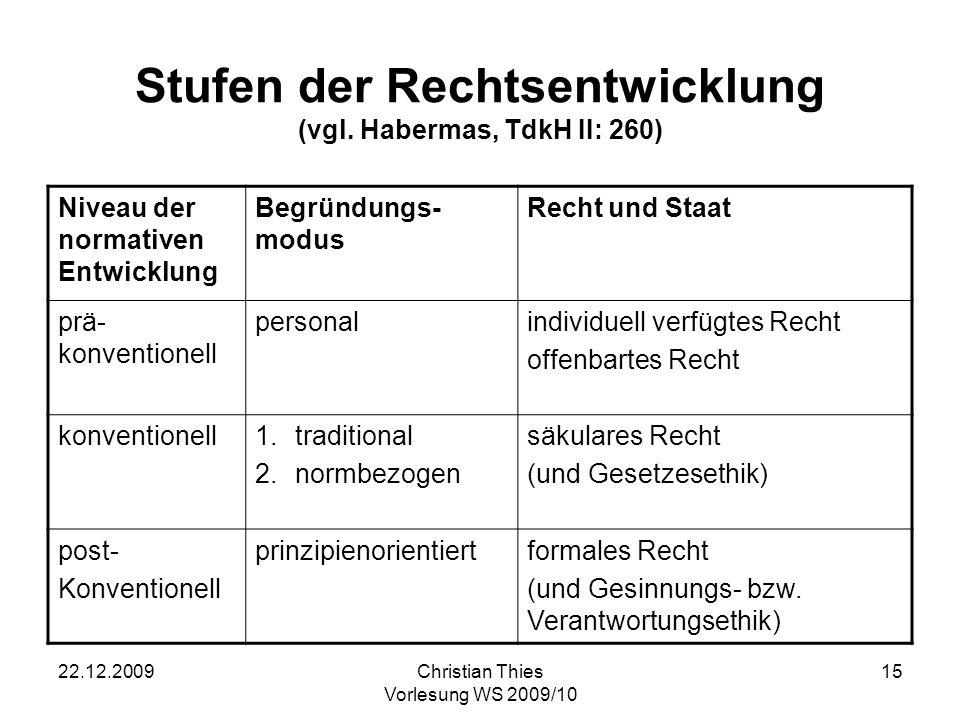 Stufen der Rechtsentwicklung (vgl. Habermas, TdkH II: 260)