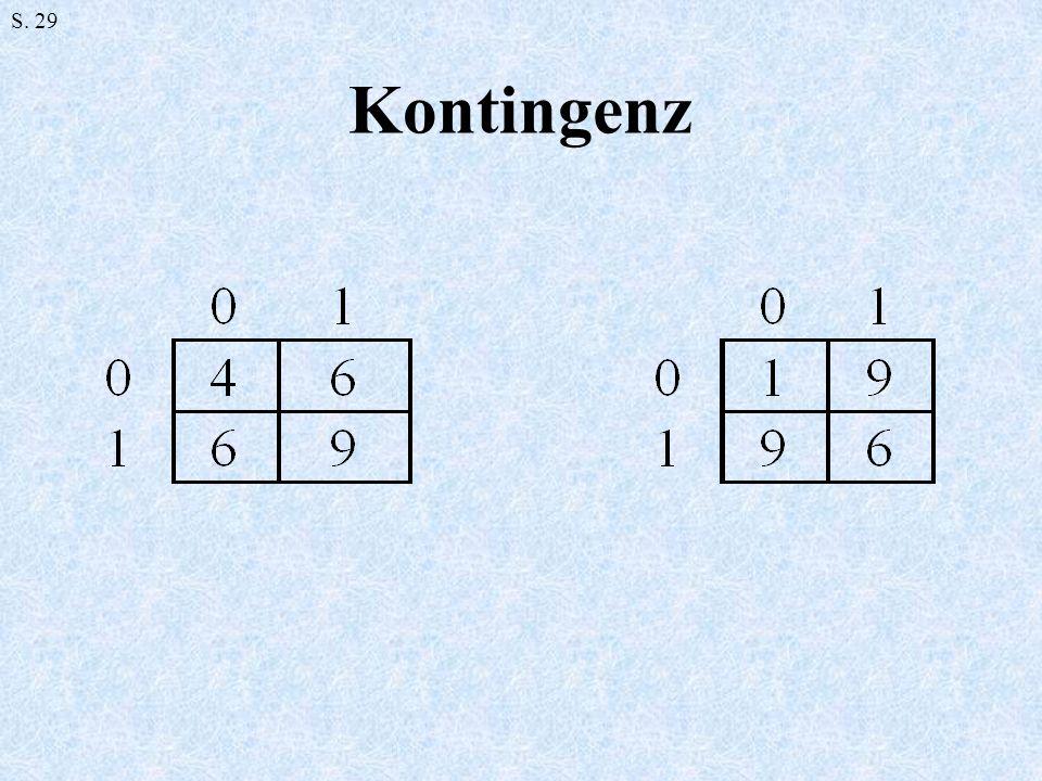S. 29 Kontingenz
