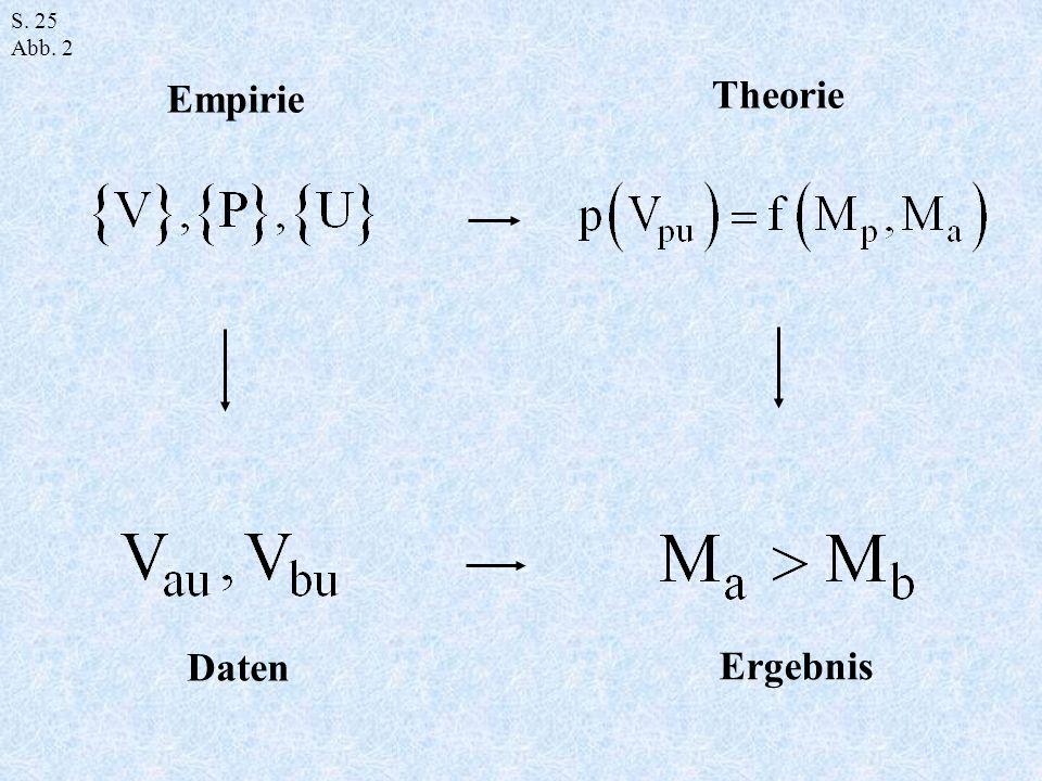 Empirie Theorie Daten Ergebnis
