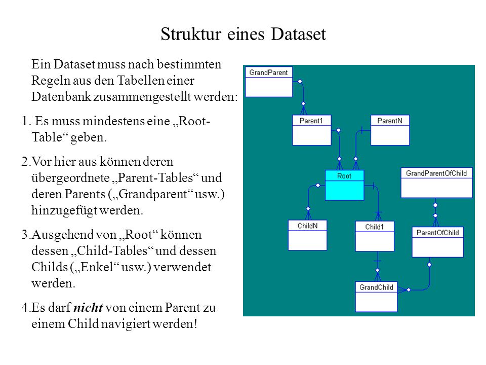 Struktur eines Dataset