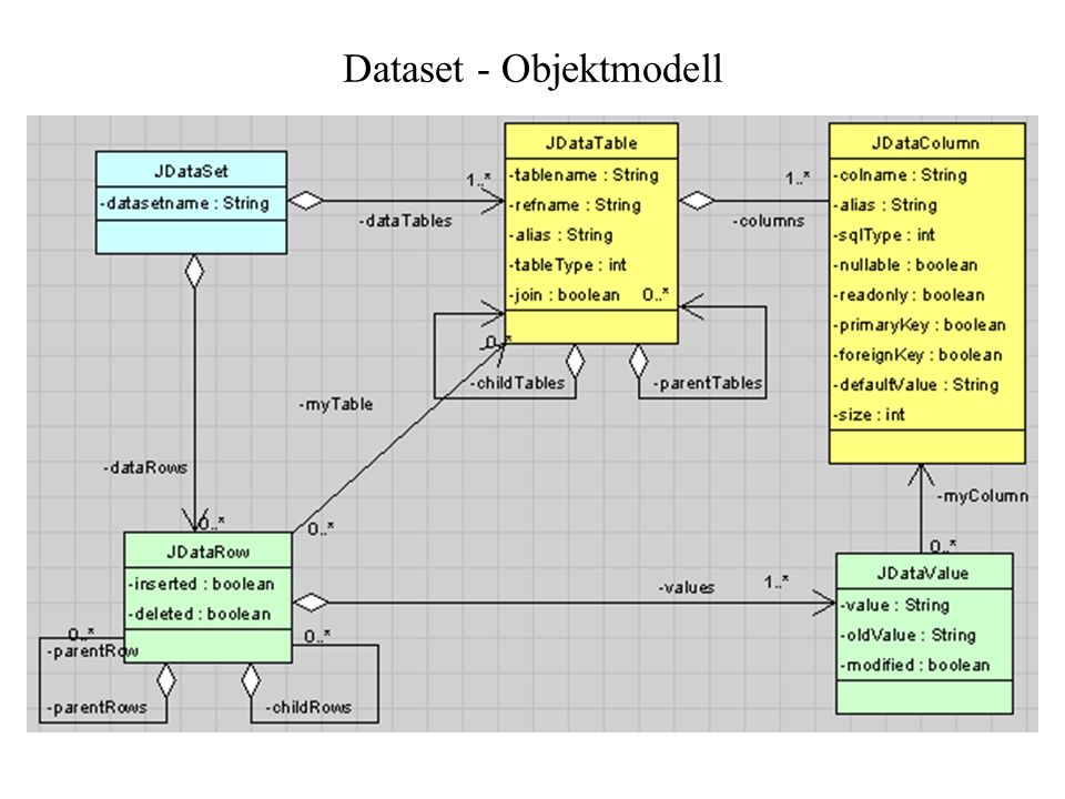 Dataset - Objektmodell