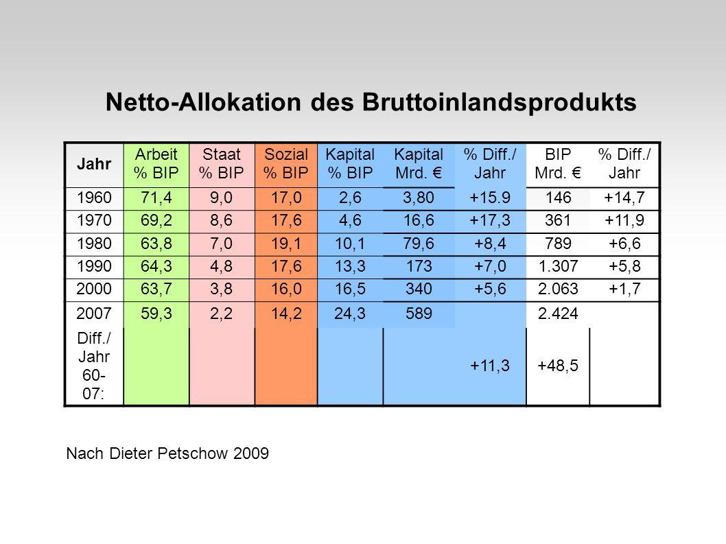 Netto-Allokation des Bruttoinlandsprodukts