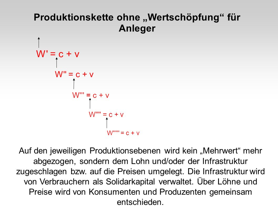 """Produktionskette ohne """"Wertschöpfung für Anleger"""