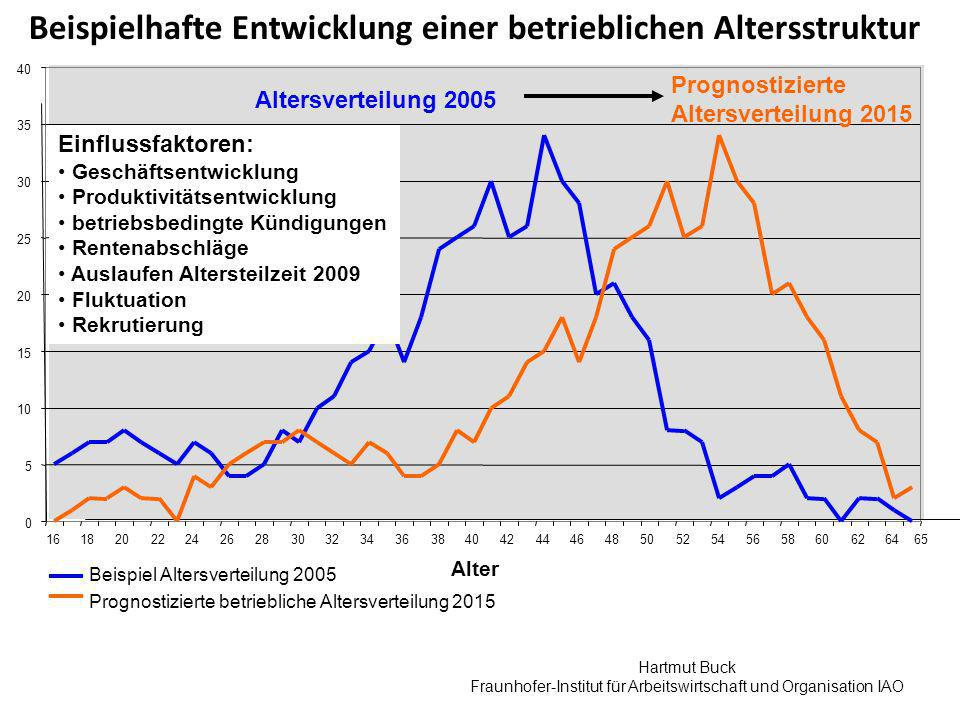 Fraunhofer-Institut für Arbeitswirtschaft und Organisation IAO