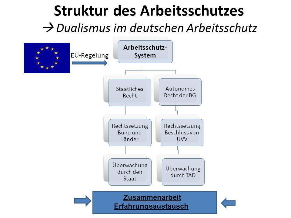 Struktur des Arbeitsschutzes  Dualismus im deutschen Arbeitsschutz