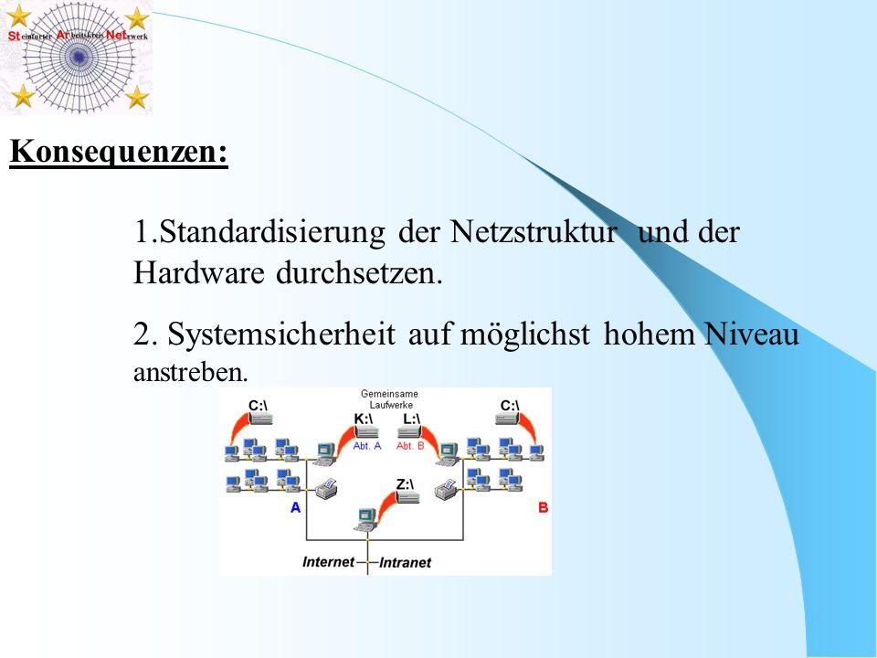 Konsequenzen: 1.Standardisierung der Netzstruktur und der Hardware durchsetzen.