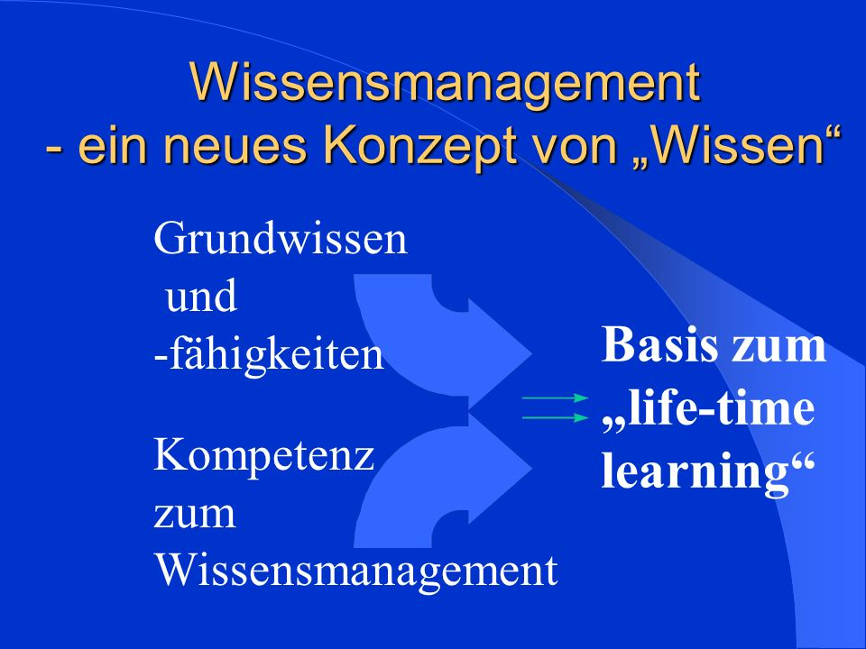 """Wissensmanagement - ein neues Konzept von """"Wissen"""