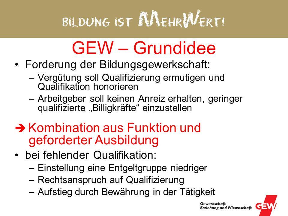 GEW – Grundidee Forderung der Bildungsgewerkschaft: