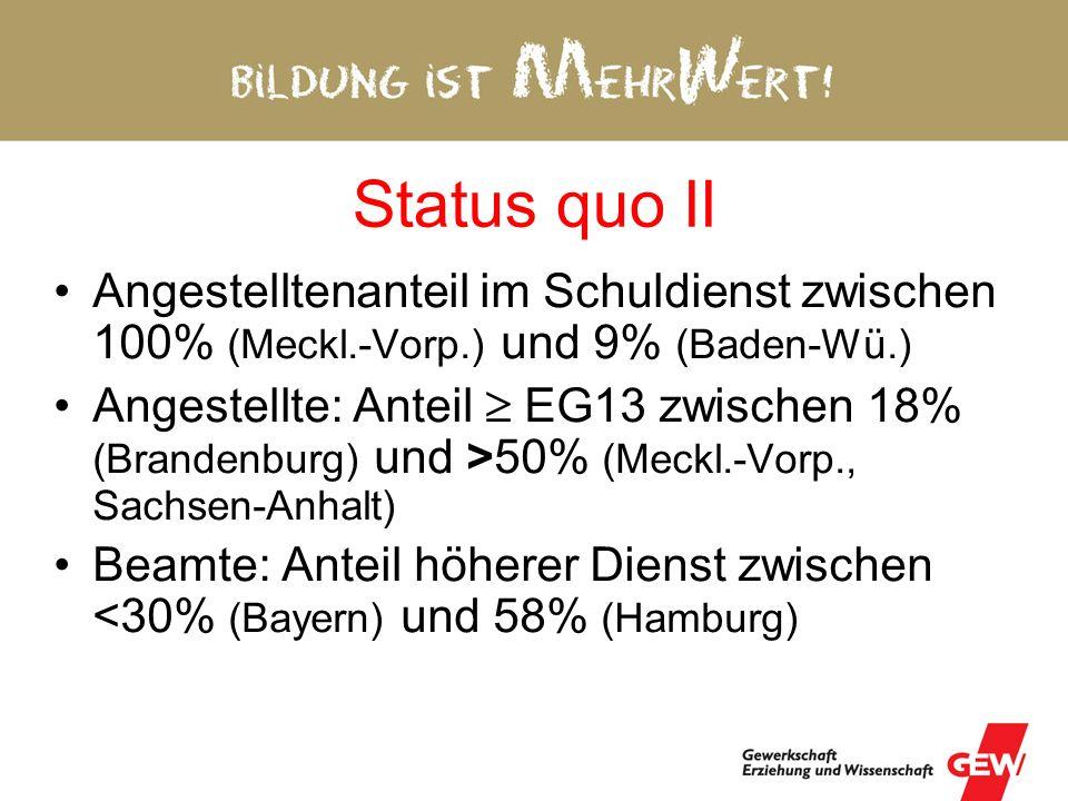 Status quo II Angestelltenanteil im Schuldienst zwischen 100% (Meckl.-Vorp.) und 9% (Baden-Wü.)