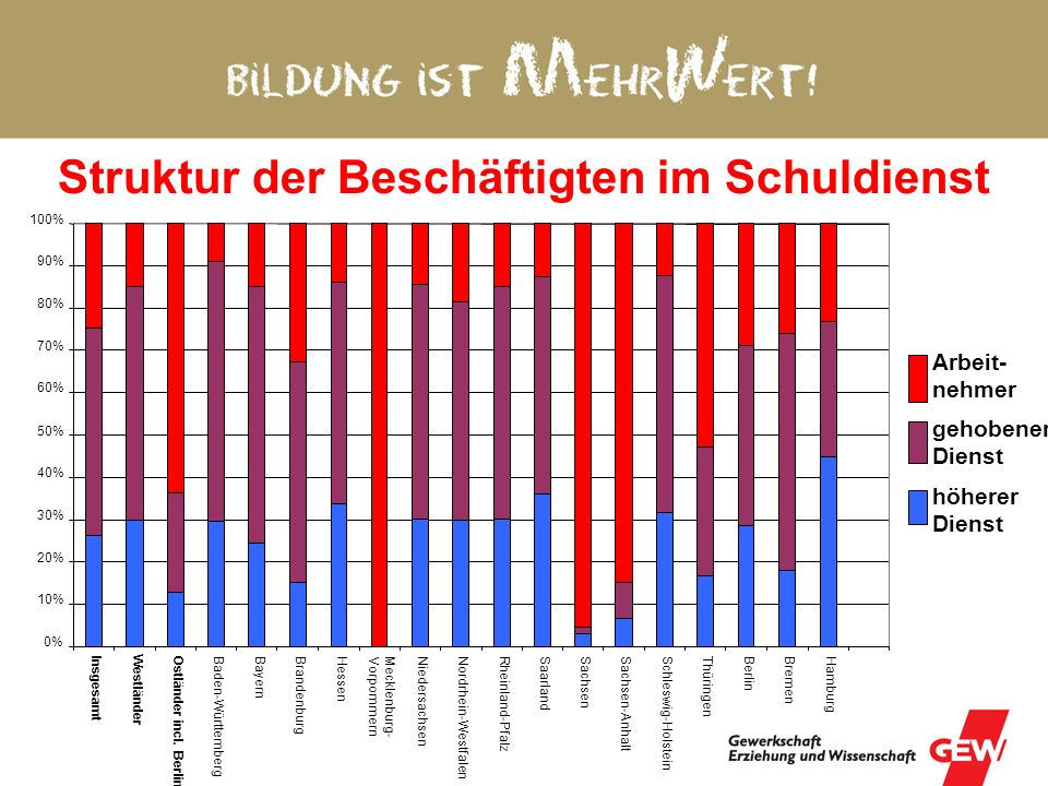 Struktur der Beschäftigten im Schuldienst