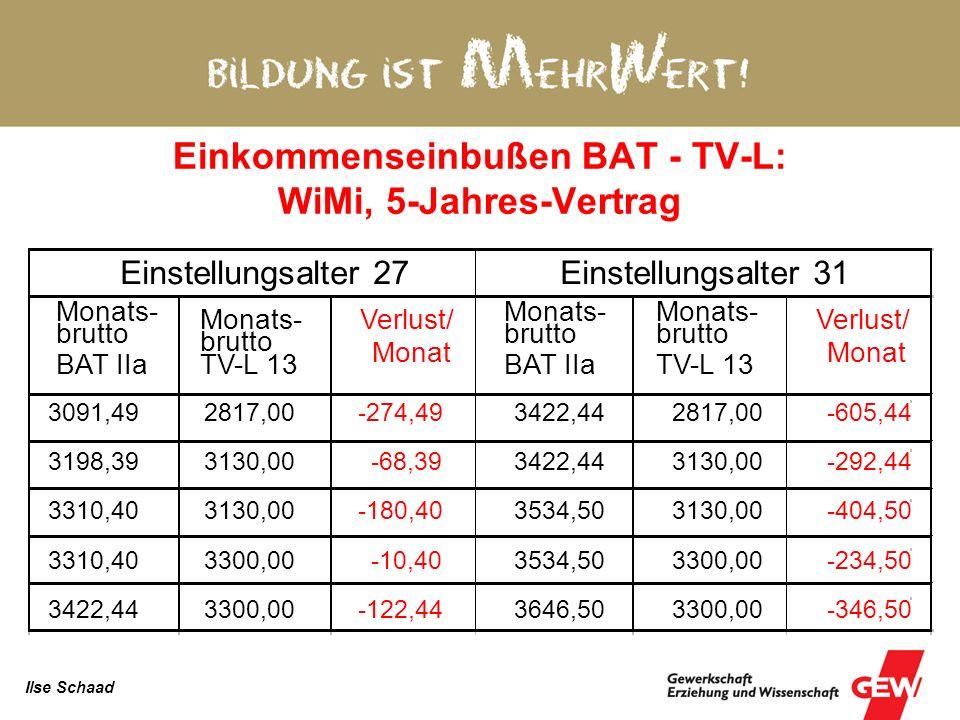 Einkommenseinbußen BAT - TV-L: WiMi, 5-Jahres-Vertrag