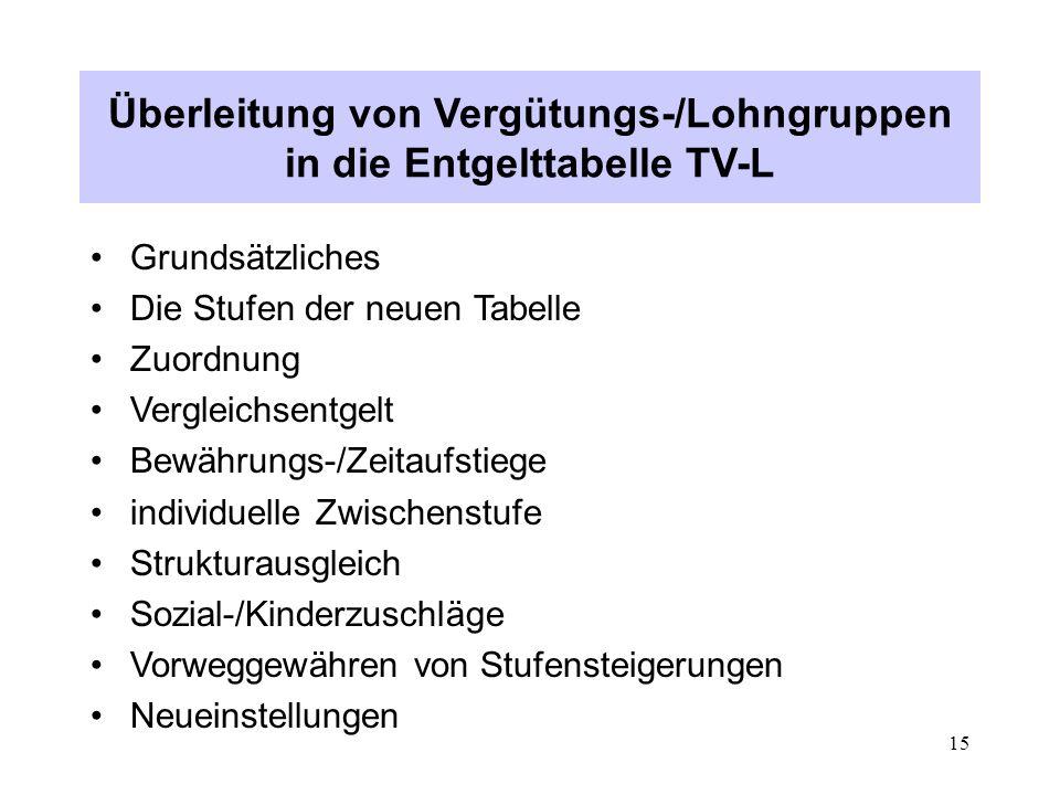 Überleitung von Vergütungs-/Lohngruppen in die Entgelttabelle TV-L