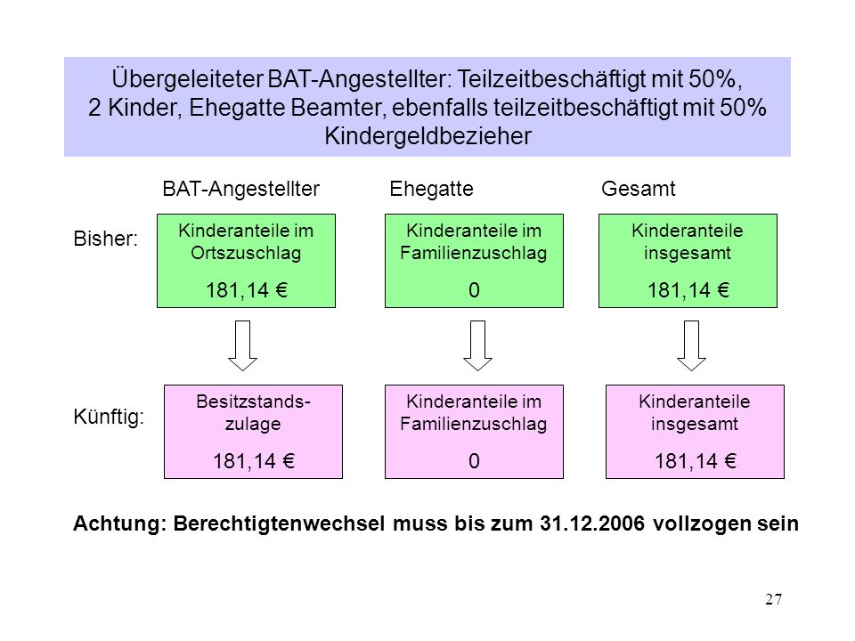 Übergeleiteter BAT-Angestellter: Teilzeitbeschäftigt mit 50%, 2 Kinder, Ehegatte Beamter, ebenfalls teilzeitbeschäftigt mit 50% Kindergeldbezieher