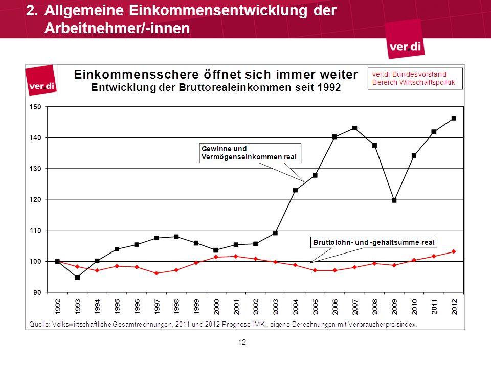 Allgemeine Einkommensentwicklung der Arbeitnehmer/-innen