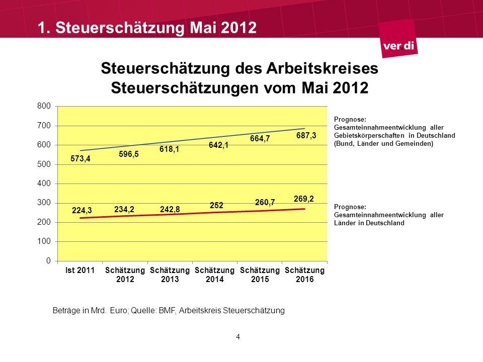 Steuerschätzung des Arbeitskreises Steuerschätzungen vom Mai 2012