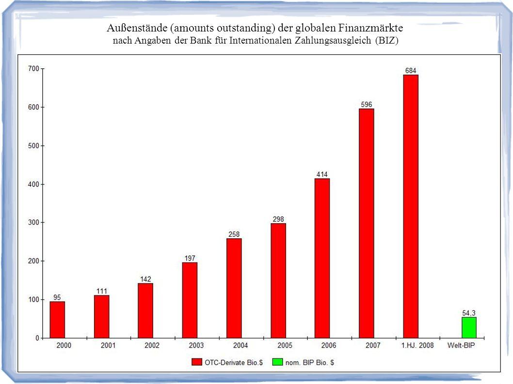 Außenstände (amounts outstanding) der globalen Finanzmärkte