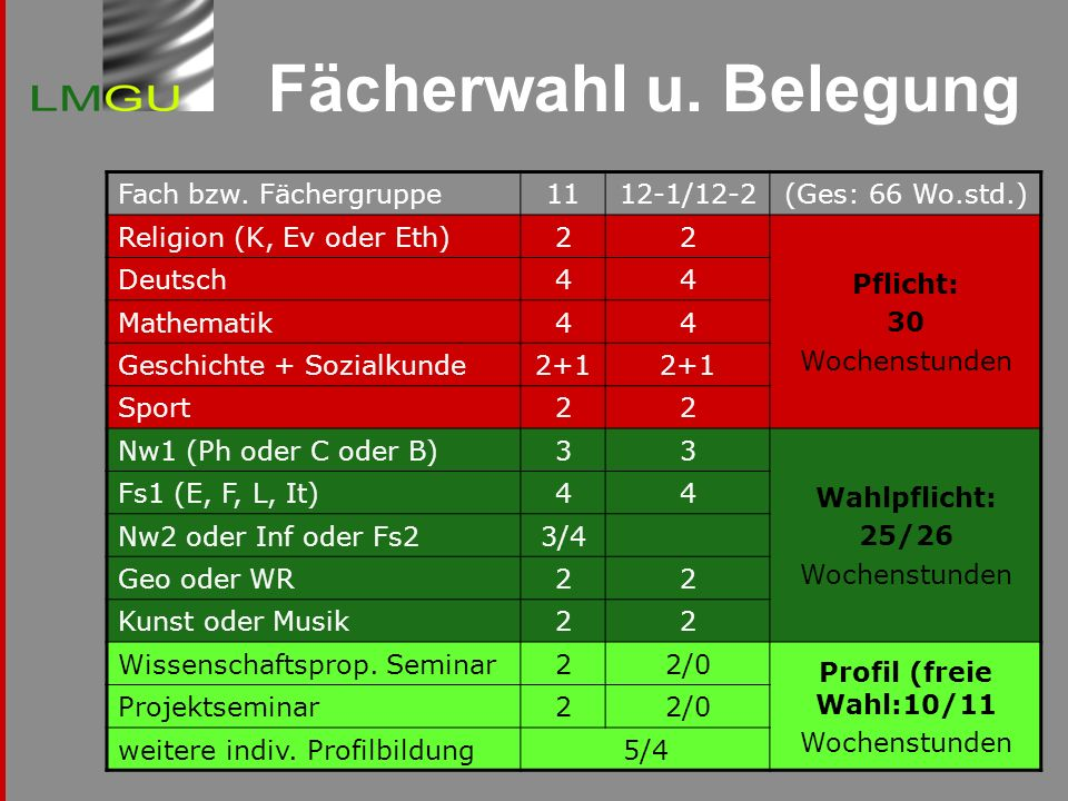 Fächerwahl u. Belegung Fach bzw. Fächergruppe 11 12-1/12-2