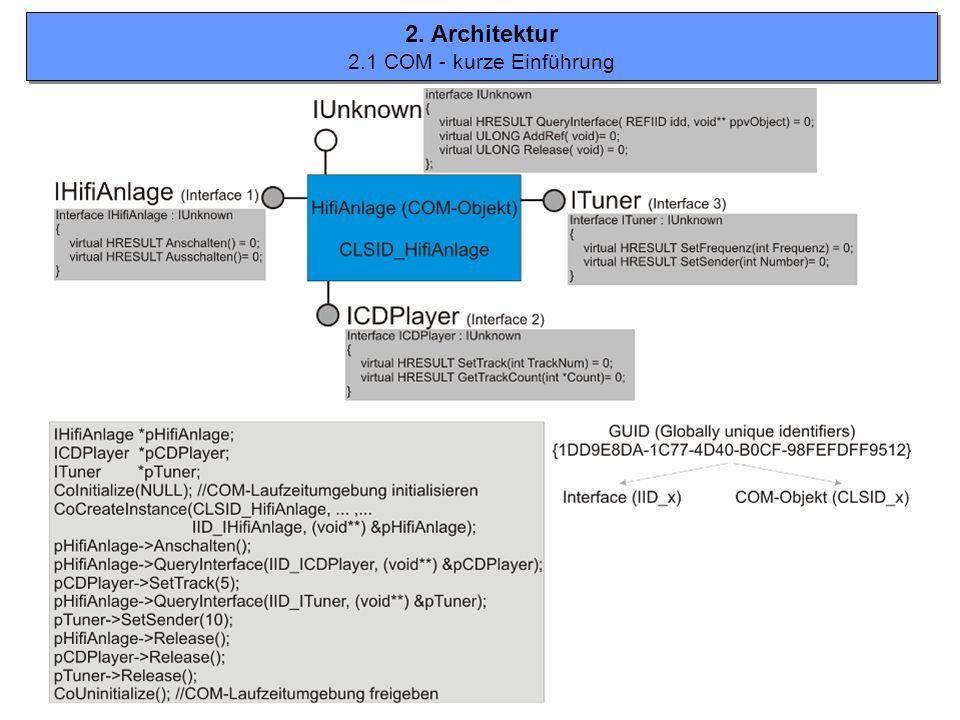 2. Architektur 2.1 COM - kurze Einführung
