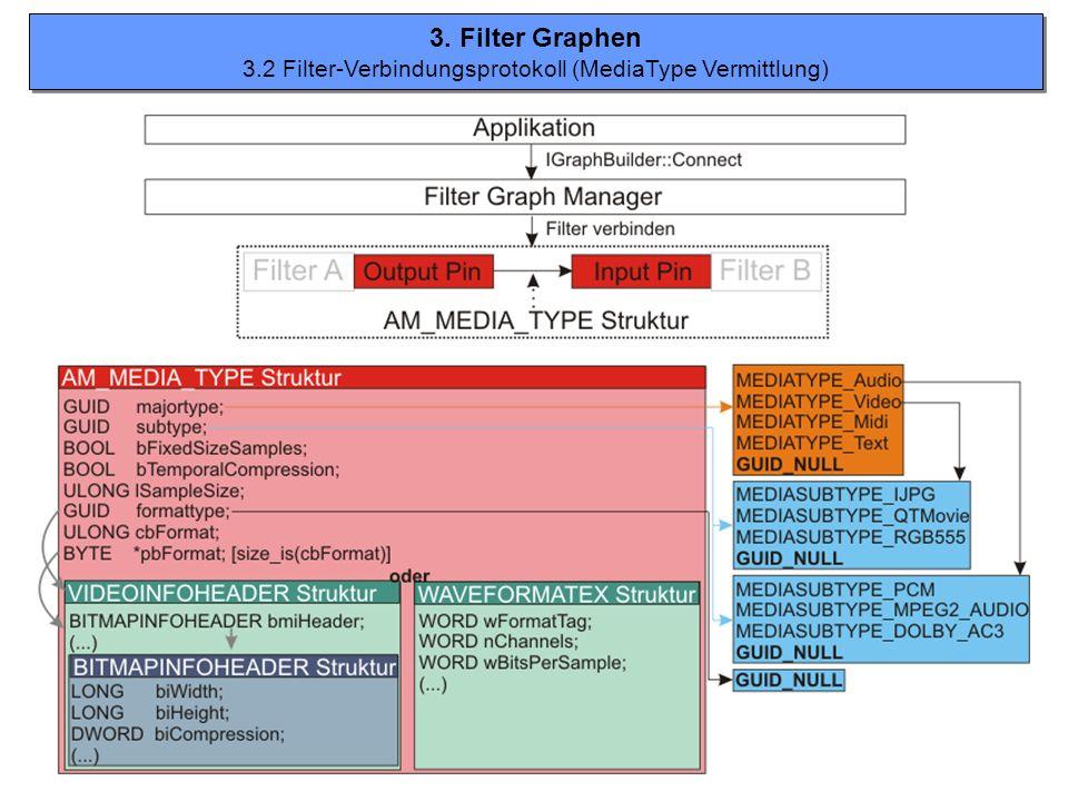 3.2 Filter-Verbindungsprotokoll (MediaType Vermittlung)