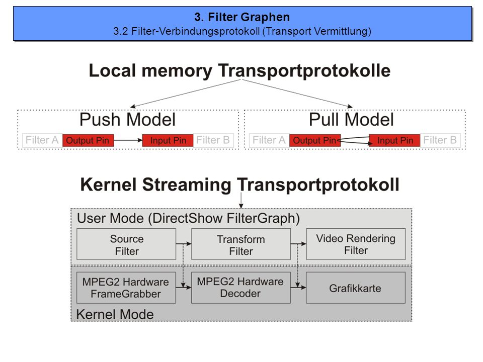 3.2 Filter-Verbindungsprotokoll (Transport Vermittlung)
