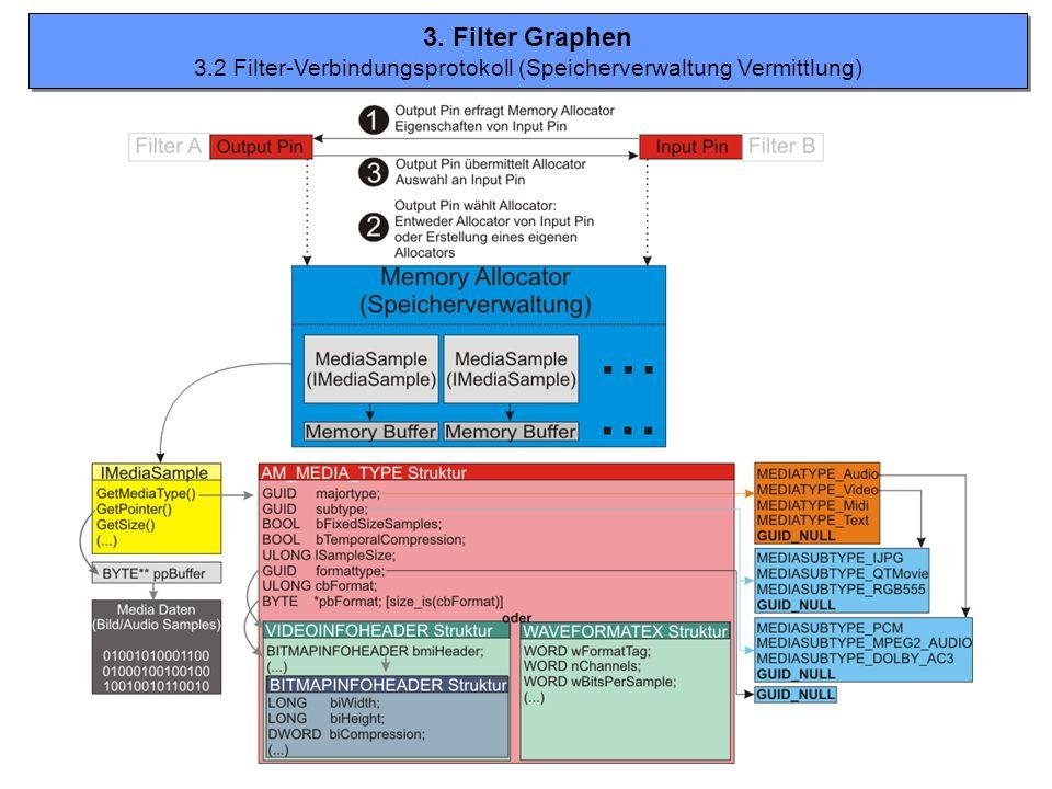 3.2 Filter-Verbindungsprotokoll (Speicherverwaltung Vermittlung)