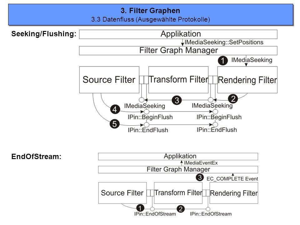 3.3 Datenfluss (Ausgewählte Protokolle)