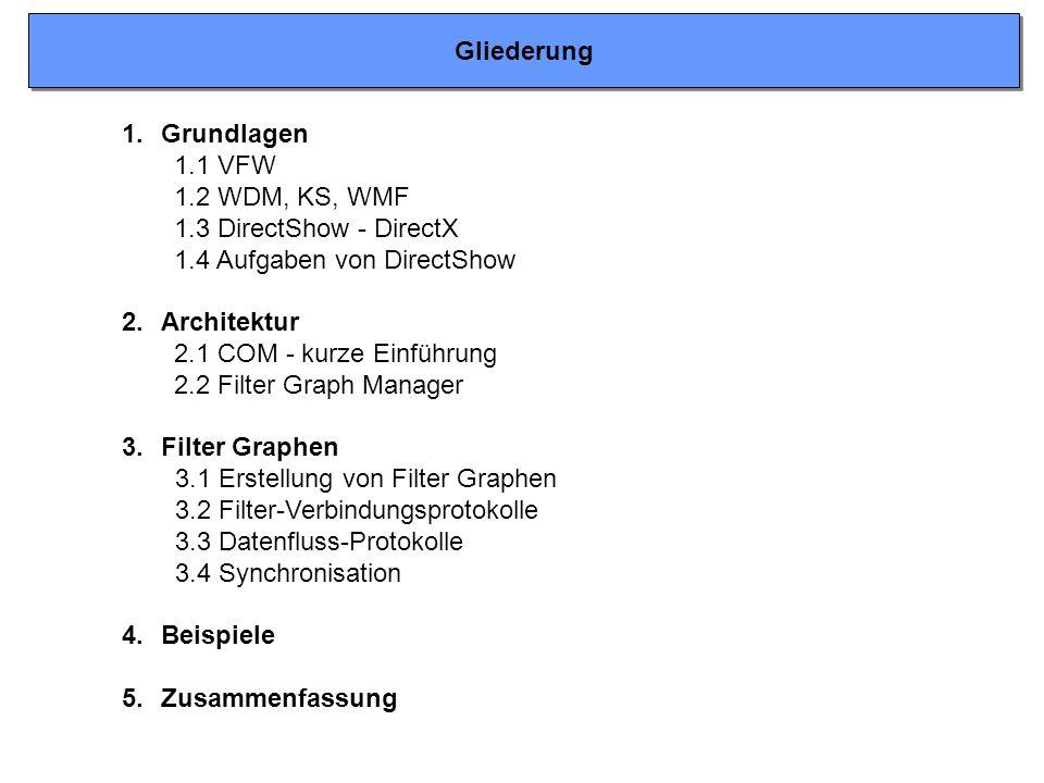 Gliederung Grundlagen. 1.1 VFW. 1.2 WDM, KS, WMF. 1.3 DirectShow - DirectX. 1.4 Aufgaben von DirectShow.