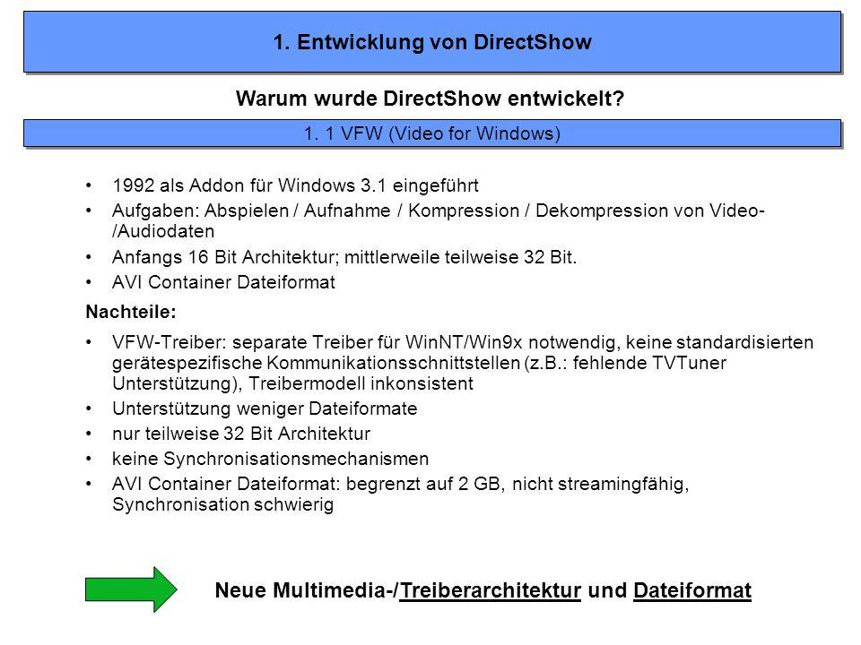 1. Entwicklung von DirectShow Warum wurde DirectShow entwickelt