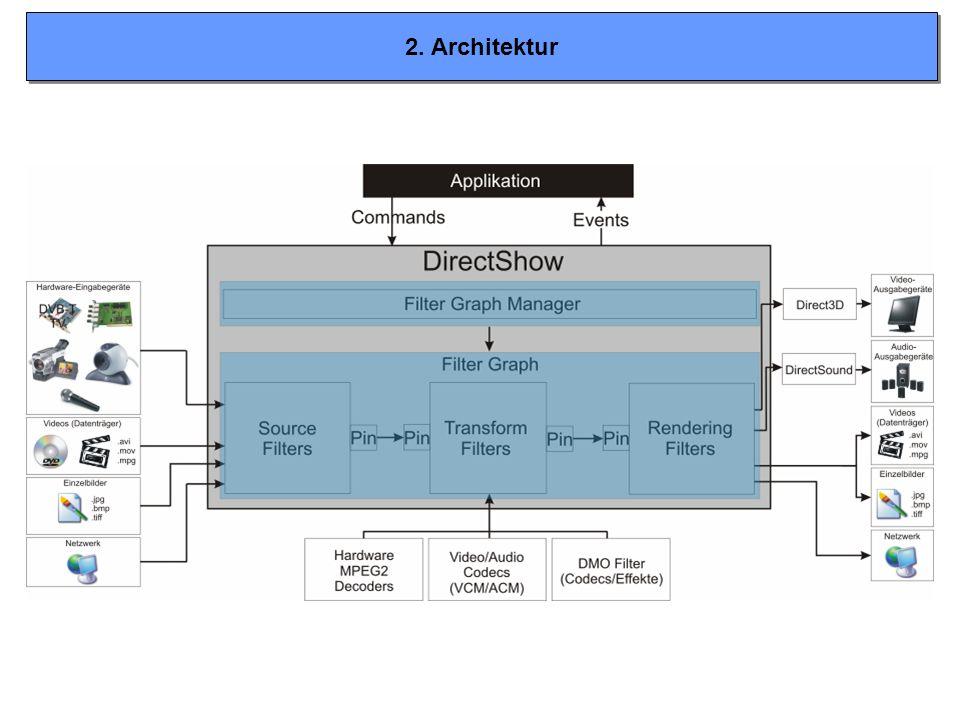 2. Architektur 2 Hauptbestandteile: + FilterGraph Manager