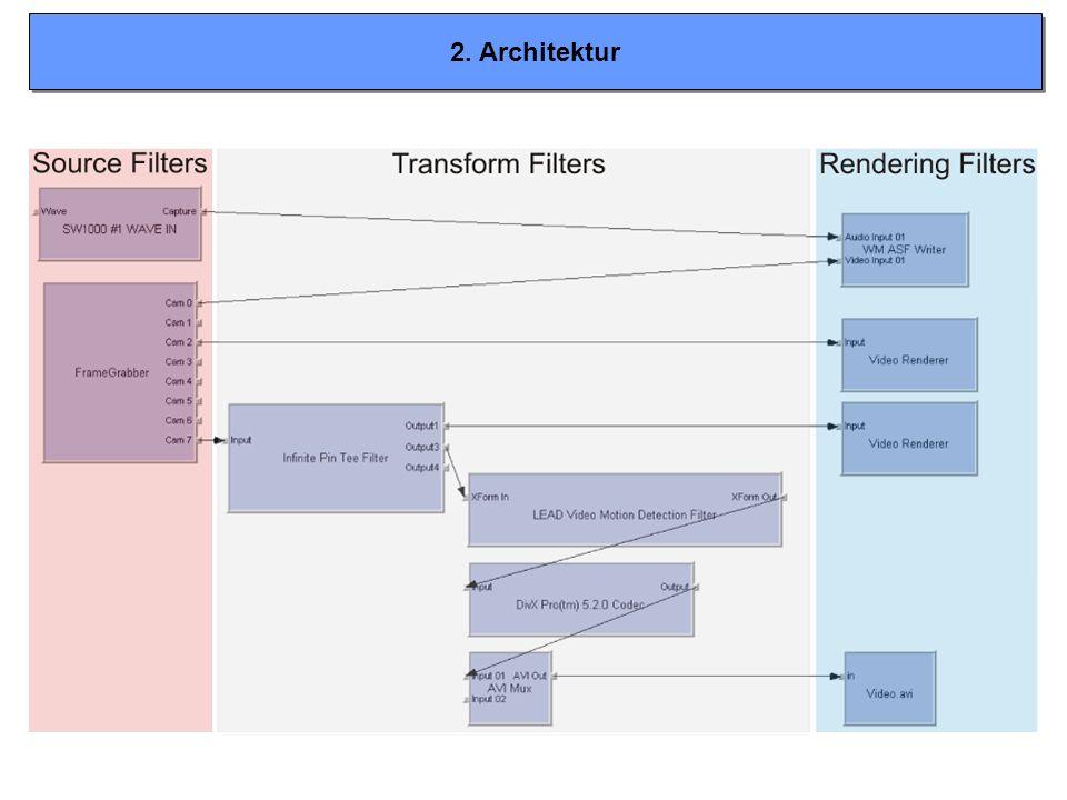 2. Architektur Bei Abspielproblemen von Videos o.ä. kann man GraphEdit für Fehlersuche verwenden.